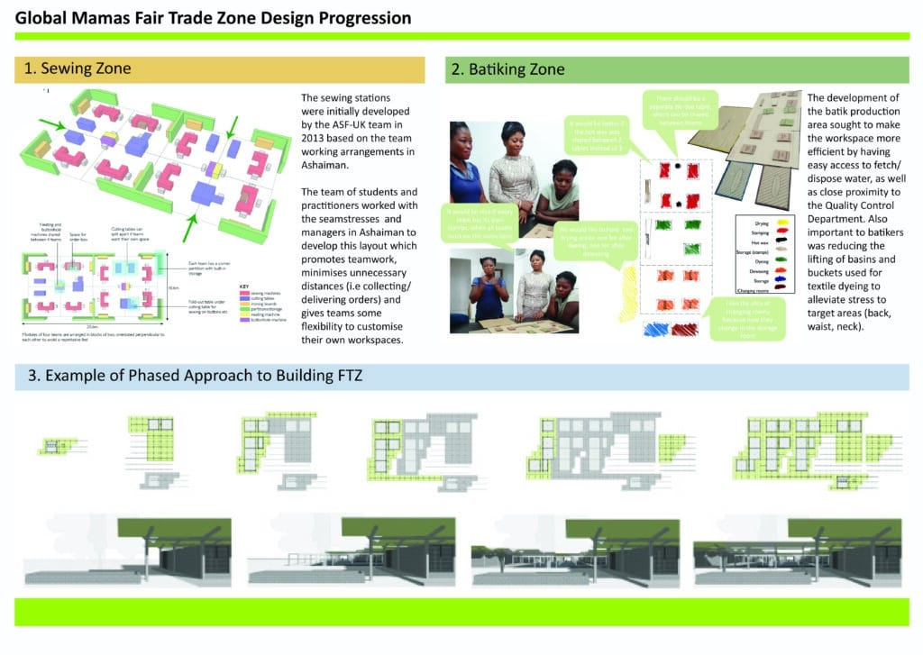 1 FTZ Design Process 2011 2018 2